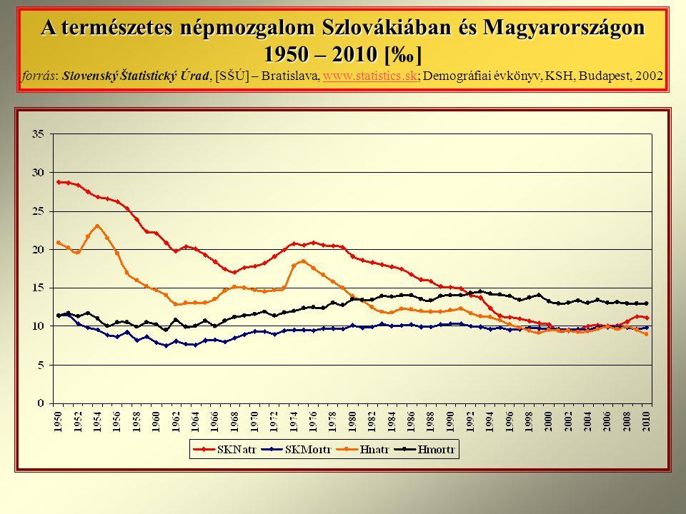 A természetes népmozgalom Szlovákiában és Magyarországon 1950 – 2010 [‰] forrás: Slovenský Štatistický Úrad, [SŠÚ] – Bratislava, www.statistics.sk; Demográfiai évkönyv, KSH, Budapest, 2002